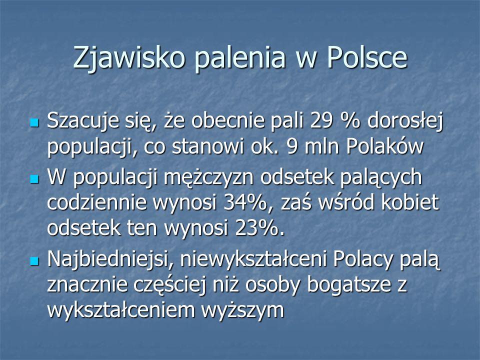 Zjawisko palenia w Polsce Szacuje się, że obecnie pali 29 % dorosłej populacji, co stanowi ok. 9 mln Polaków Szacuje się, że obecnie pali 29 % dorosłe
