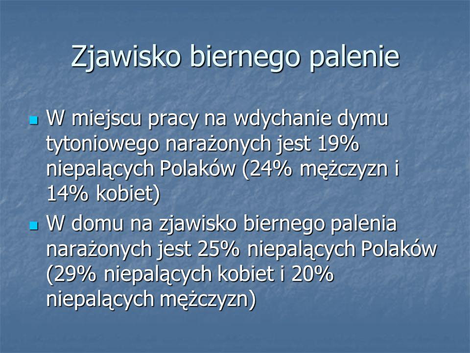 Zjawisko biernego palenie W miejscu pracy na wdychanie dymu tytoniowego narażonych jest 19% niepalących Polaków (24% mężczyzn i 14% kobiet) W miejscu