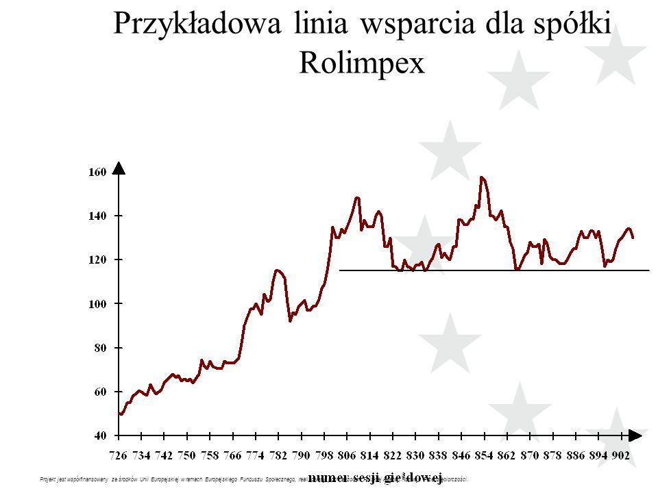 Projekt jest współfinansowany ze środków Unii Europejskiej w ramach Europejskiego Funduszu Społecznego, realizowany pod nadzorem Polskiej Agencji Rozw