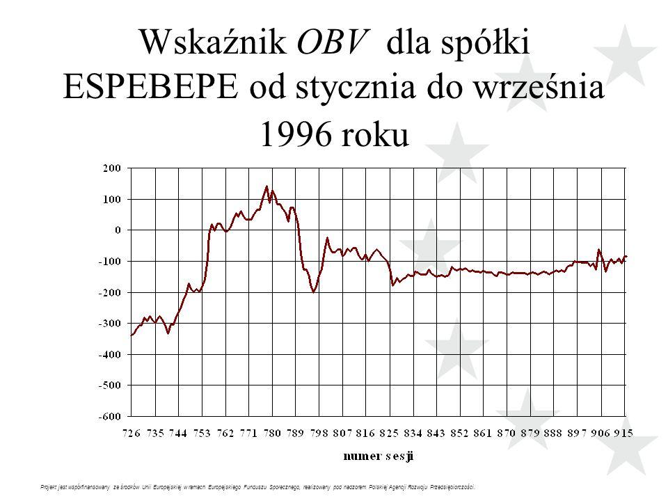Projekt jest współfinansowany ze środków Unii Europejskiej w ramach Europejskiego Funduszu Społecznego, realizowany pod nadzorem Polskiej Agencji Rozwoju Przedsiębiorczości.