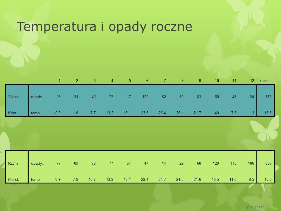 Temperatura i opady roczne 123456789101112roczne Vivhiaopady.16314577117109828081654624773 Kont.temp.-0,31,87,713,218,123,626,426,121,71497,81,113,5 R