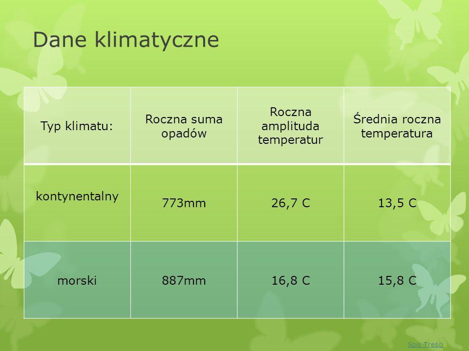 Dane klimatyczne Typ klimatu: Roczna suma opadów Roczna amplituda temperatur Średnia roczna temperatura kontynentalny 773mm26,7 C13,5 C morski887mm16,