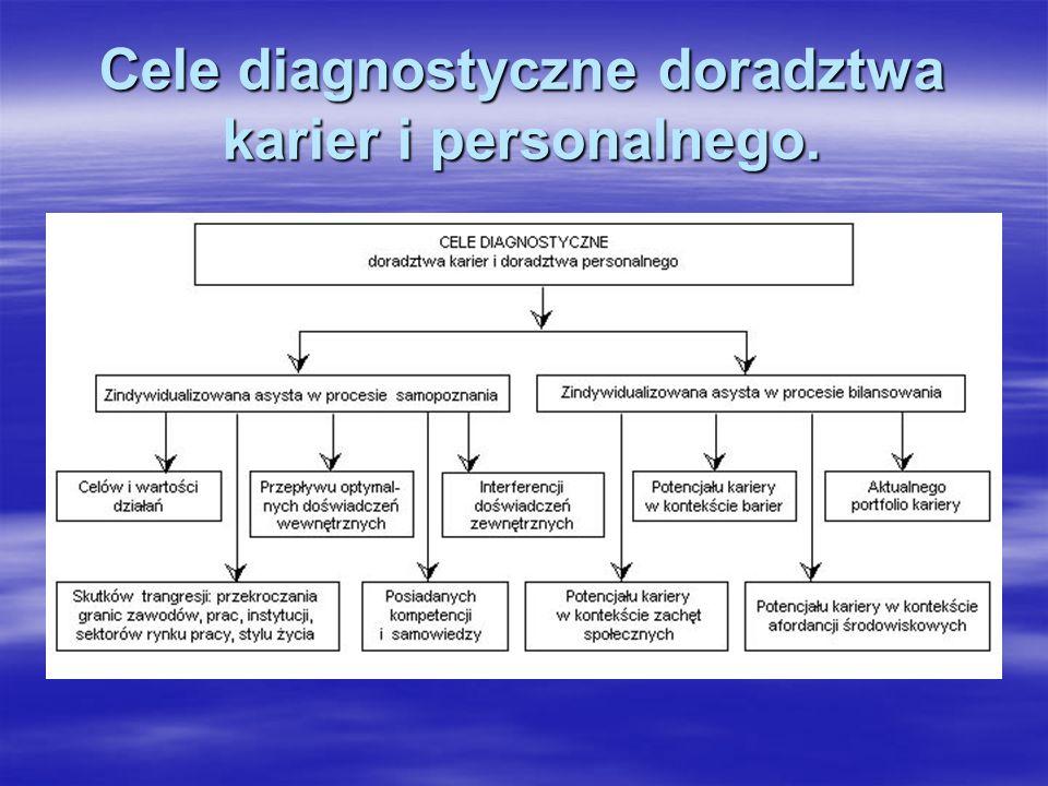 Cele diagnostyczne doradztwa karier i personalnego.
