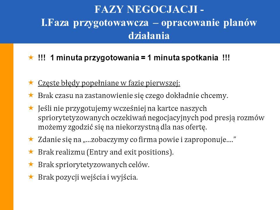 FAZY NEGOCJACJI - I.Faza przygotowawcza – opracowanie planów działania Ćwiczenie 6 : Negocjacje czterech współlokatorek pragnących wynająć mieszkanie z właścicielem lokalu.