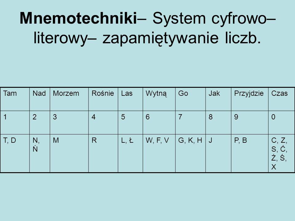 Mnemotechniki– System cyfrowo– literowy– zapamiętywanie liczb. TamNadMorzemRośnieLasWytnąGoJakPrzyjdzieCzas 1234567890 T, DN, Ń MRL, ŁW, F, VG, K, HJP