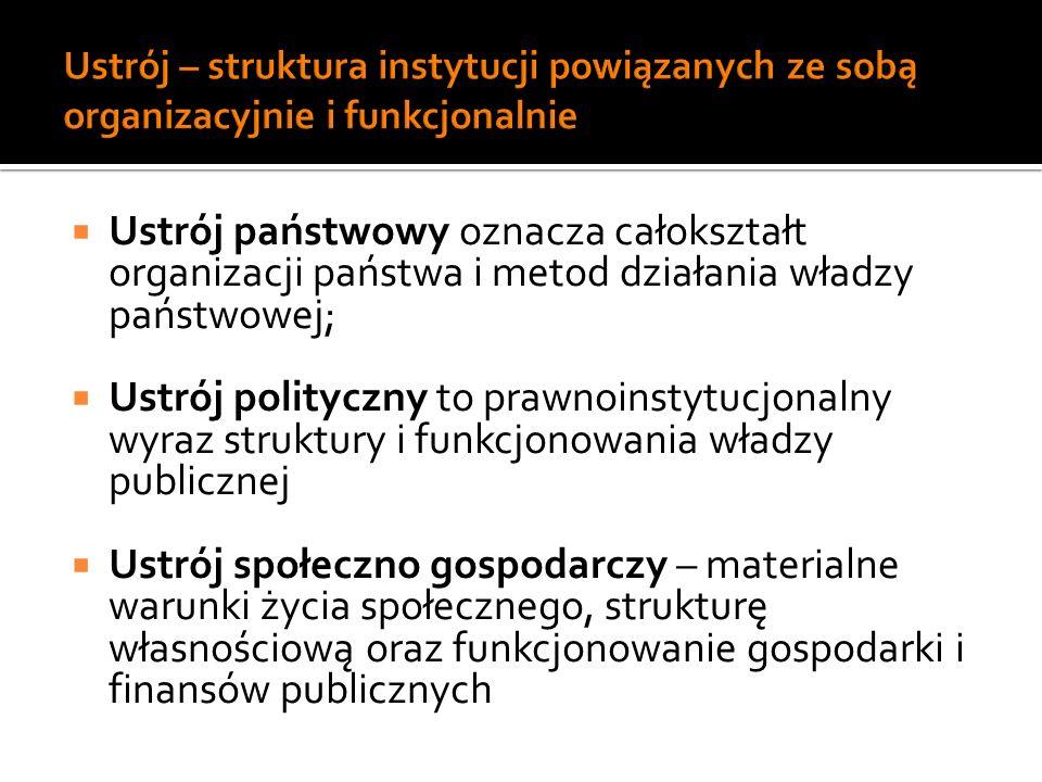 W ujęciu organizacyjno – politycznym: Konstytucja w sensie materialnym i konstytucja w sensie formalnym Konstytucja pisana i konstytucja niepisana W ujęciu socjologiczno – politycznym Konstytucja rzeczywista i konstytucja pisana (za F.