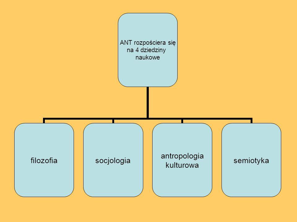 ANT rozpościera się na 4 dziedziny naukowe filozofiasocjologia antropologia kulturowa semiotyka