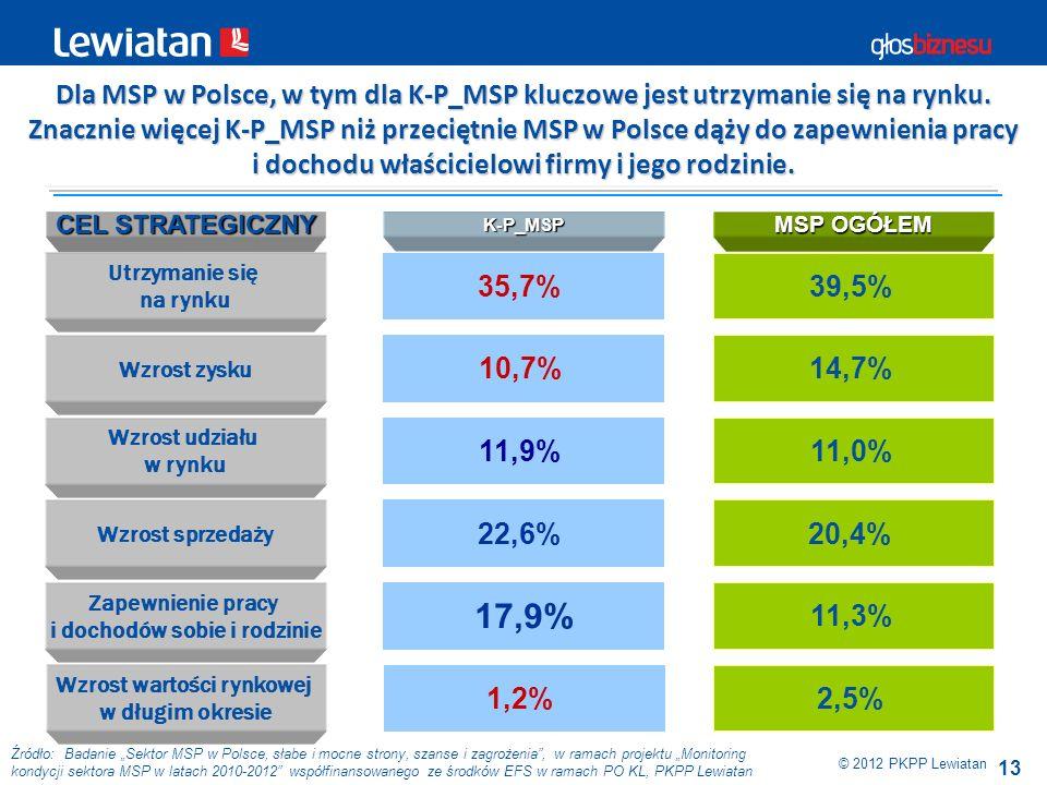 13 © 2012 PKPP Lewiatan Źródło: Badanie Sektor MSP w Polsce, słabe i mocne strony, szanse i zagrożenia, w ramach projektu Monitoring kondycji sektora