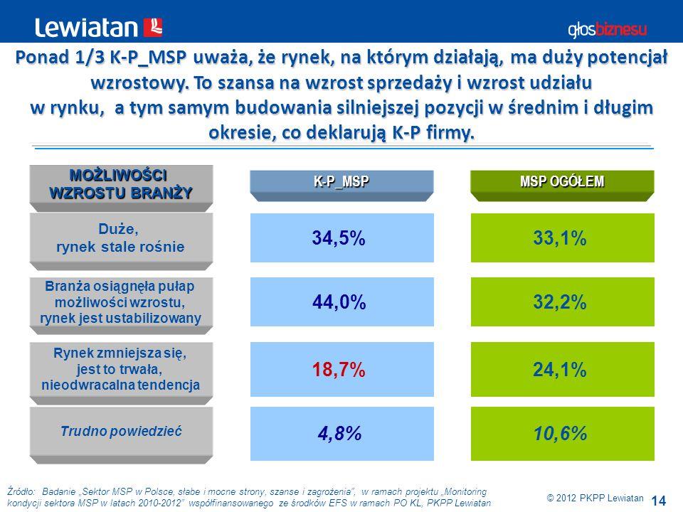 14 © 2012 PKPP Lewiatan Źródło: Badanie Sektor MSP w Polsce, słabe i mocne strony, szanse i zagrożenia, w ramach projektu Monitoring kondycji sektora