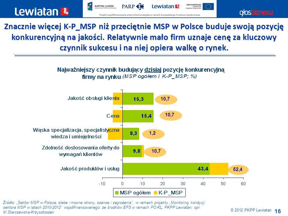 16 10,7 1,2 10,7 52,4 Źródło: Sektor MSP w Polsce, słabe i mocne strony, szanse i zagrożenia, w ramach projektu Monitoring kondycji sektora MSP w lata