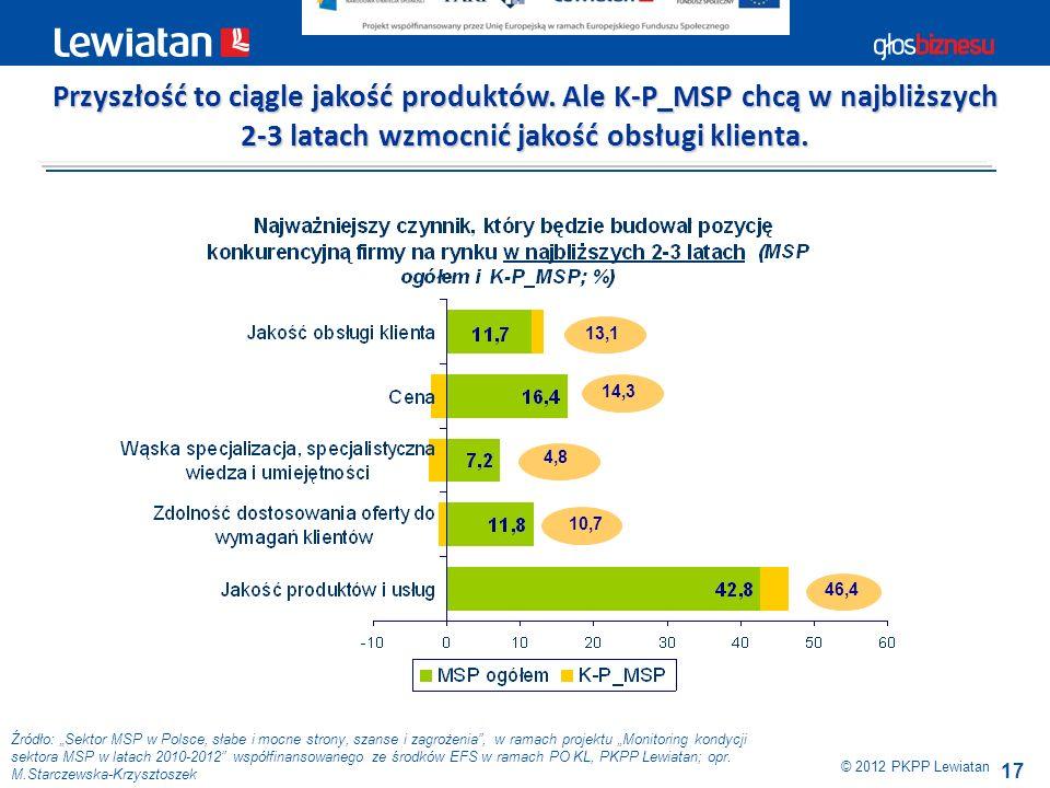 17 Źródło: Sektor MSP w Polsce, słabe i mocne strony, szanse i zagrożenia, w ramach projektu Monitoring kondycji sektora MSP w latach 2010-2012 współf