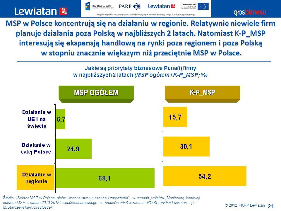 21 Źródło: Sektor MSP w Polsce, słabe i mocne strony, szanse i zagrożenia, w ramach projektu Monitoring kondycji sektora MSP w latach 2010-2012 współf