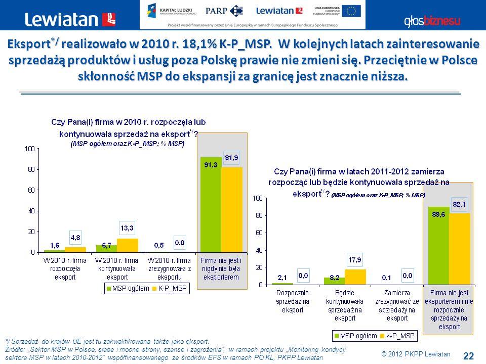 22 */ Sprzedaż do krajów UE jest tu zakwalifikowana także jako eksport. Źródło: Sektor MSP w Polsce, słabe i mocne strony, szanse i zagrożenia, w rama