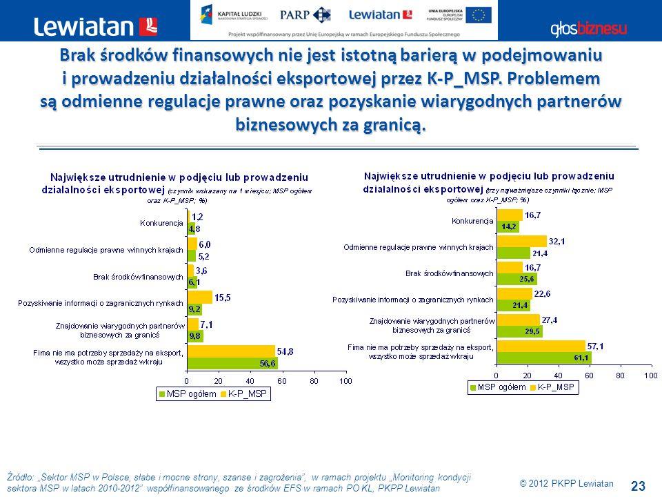 23 Źródło: Sektor MSP w Polsce, słabe i mocne strony, szanse i zagrożenia, w ramach projektu Monitoring kondycji sektora MSP w latach 2010-2012 współf