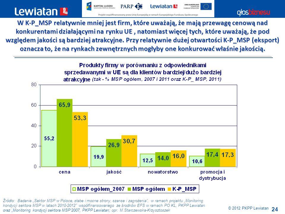 24 Źródło: Badanie Sektor MSP w Polsce, słabe i mocne strony, szanse i zagrożenia, w ramach projektu Monitoring kondycji sektora MSP w latach 2010-201