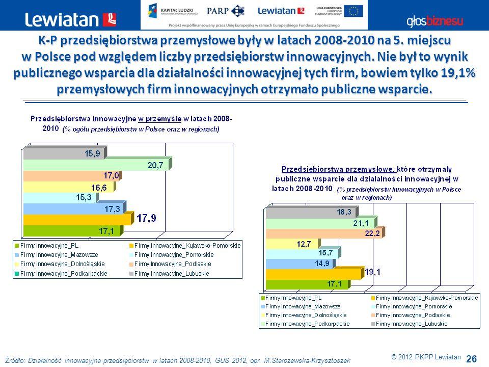 26 © 2012 PKPP Lewiatan K-P przedsiębiorstwa przemysłowe były w latach 2008-2010 na 5. miejscu w Polsce pod względem liczby przedsiębiorstw innowacyjn