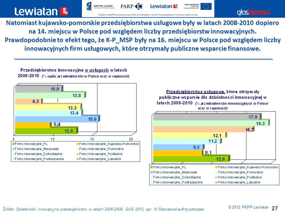 27 © 2012 PKPP Lewiatan Natomiast kujawsko-pomorskie przedsiębiorstwa usługowe były w latach 2008-2010 dopiero na 14. miejscu w Polsce pod względem li