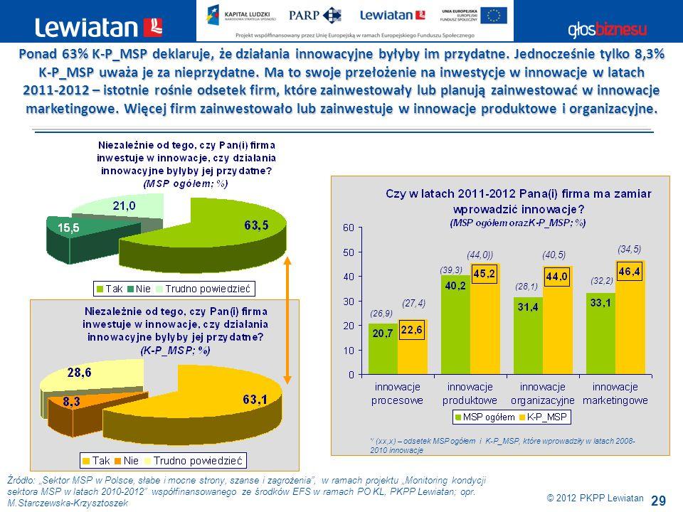 29 Źródło: Sektor MSP w Polsce, słabe i mocne strony, szanse i zagrożenia, w ramach projektu Monitoring kondycji sektora MSP w latach 2010-2012 współf