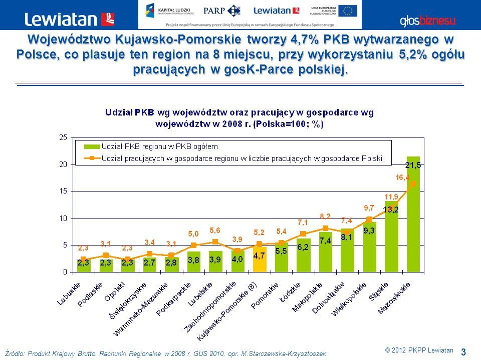 3 © 2012 PKPP Lewiatan Źródło: Produkt Krajowy Brutto. Rachunki Regionalne w 2008 r, GUS 2010, opr. M.Starczewska-Krzysztoszek Województwo Kujawsko-Po