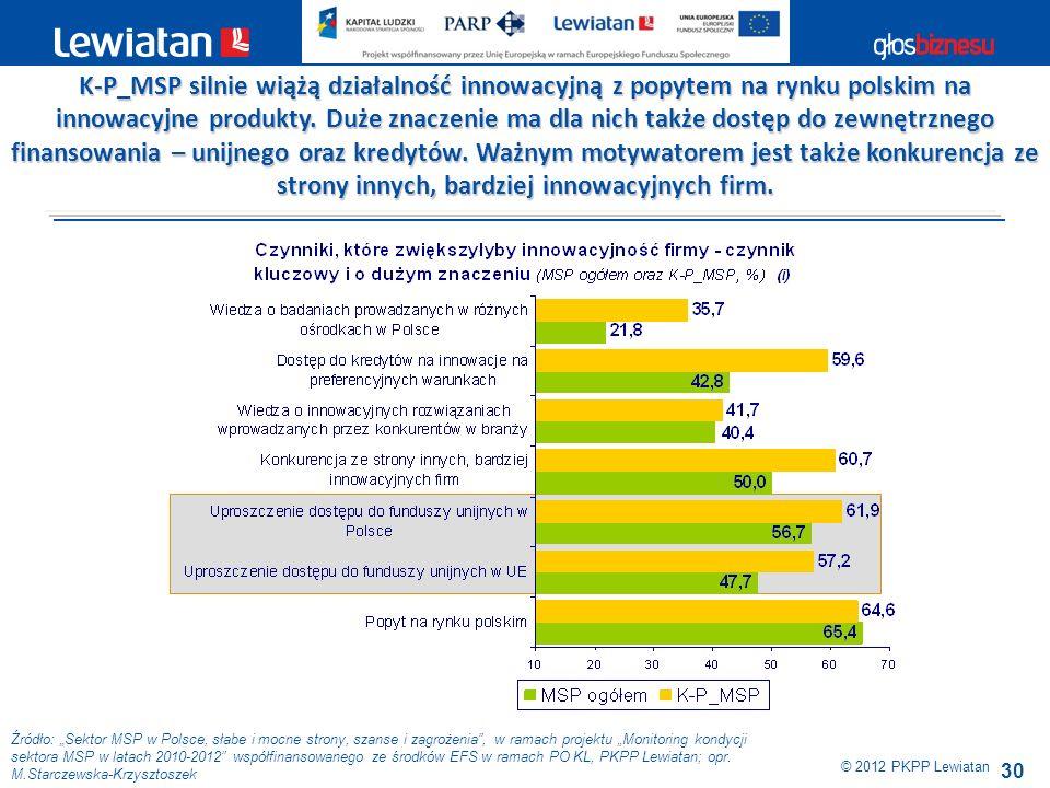 30 © 2012 PKPP Lewiatan K-P_MSP silnie wiążą działalność innowacyjną z popytem na rynku polskim na innowacyjne produkty. Duże znaczenie ma dla nich ta