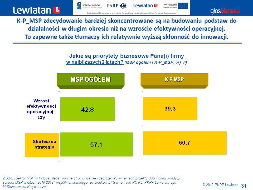 31 Źródło: Sektor MSP w Polsce, słabe i mocne strony, szanse i zagrożenia, w ramach projektu Monitoring kondycji sektora MSP w latach 2010-2012 współf