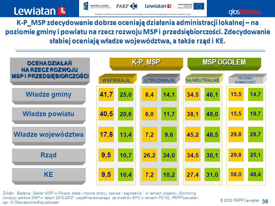 36 Źródło: Badanie Sektor MSP w Polsce, słabe i mocne strony, szanse i zagrożenia, w ramach projektu Monitoring kondycji sektora MSP w latach 2010-201