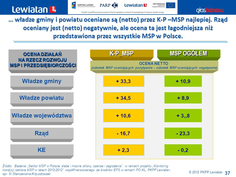 37 Źródło: Badanie Sektor MSP w Polsce, słabe i mocne strony, szanse i zagrożenia, w ramach projektu Monitoring kondycji sektora MSP w latach 2010-201