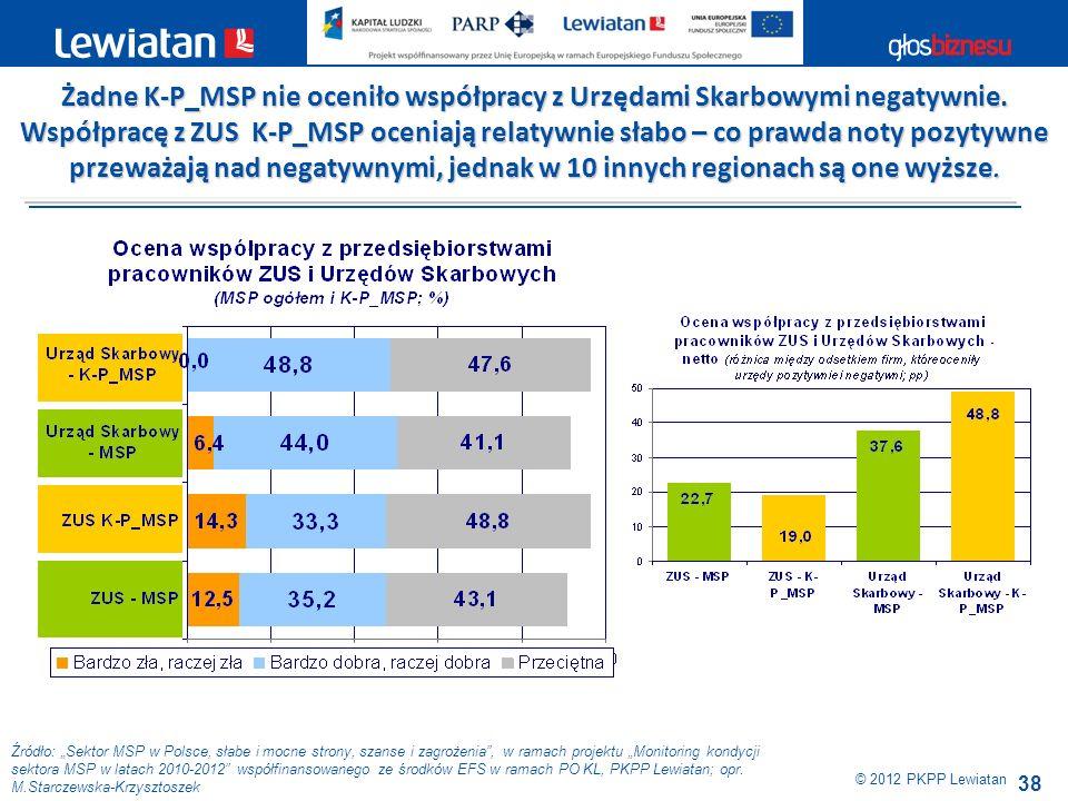 38 Źródło: Sektor MSP w Polsce, słabe i mocne strony, szanse i zagrożenia, w ramach projektu Monitoring kondycji sektora MSP w latach 2010-2012 współf