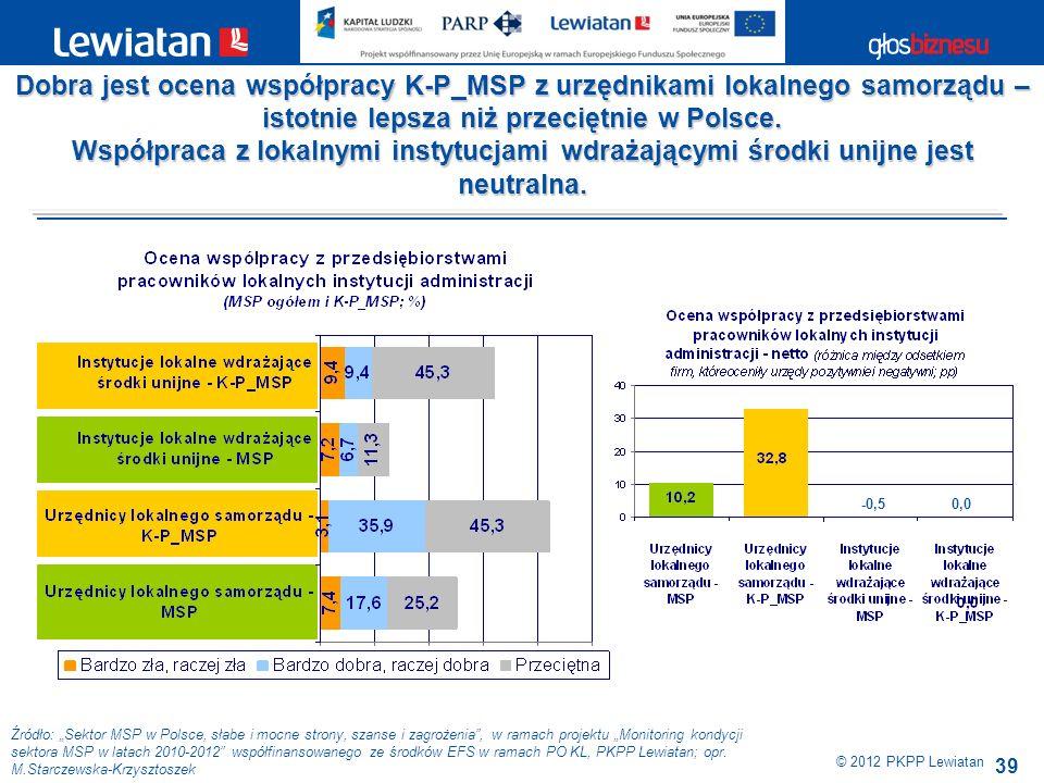 39 Źródło: Sektor MSP w Polsce, słabe i mocne strony, szanse i zagrożenia, w ramach projektu Monitoring kondycji sektora MSP w latach 2010-2012 współf
