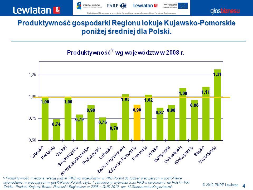 4 © 2012 PKPP Lewiatan */ Produktywność mierzona relacją (udział PKB wg województw w PKB Polski) do (udział pracujących w gosK-Parce województwa w pra