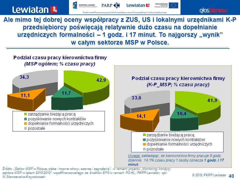 40 Źródło: Sektor MSP w Polsce, słabe i mocne strony, szanse i zagrożenia, w ramach projektu Monitoring kondycji sektora MSP w latach 2010-2012 współf
