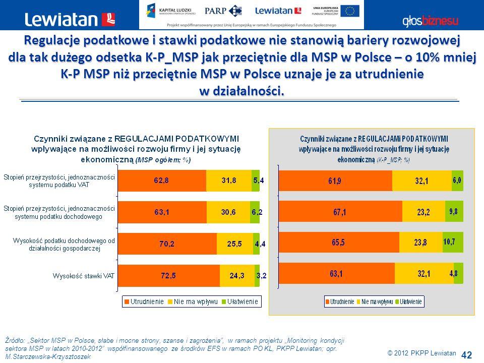 42 Źródło: Sektor MSP w Polsce, słabe i mocne strony, szanse i zagrożenia, w ramach projektu Monitoring kondycji sektora MSP w latach 2010-2012 współf