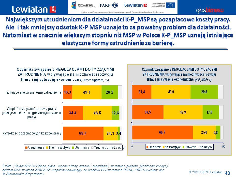43 Źródło: Sektor MSP w Polsce, słabe i mocne strony, szanse i zagrożenia, w ramach projektu Monitoring kondycji sektora MSP w latach 2010-2012 współf