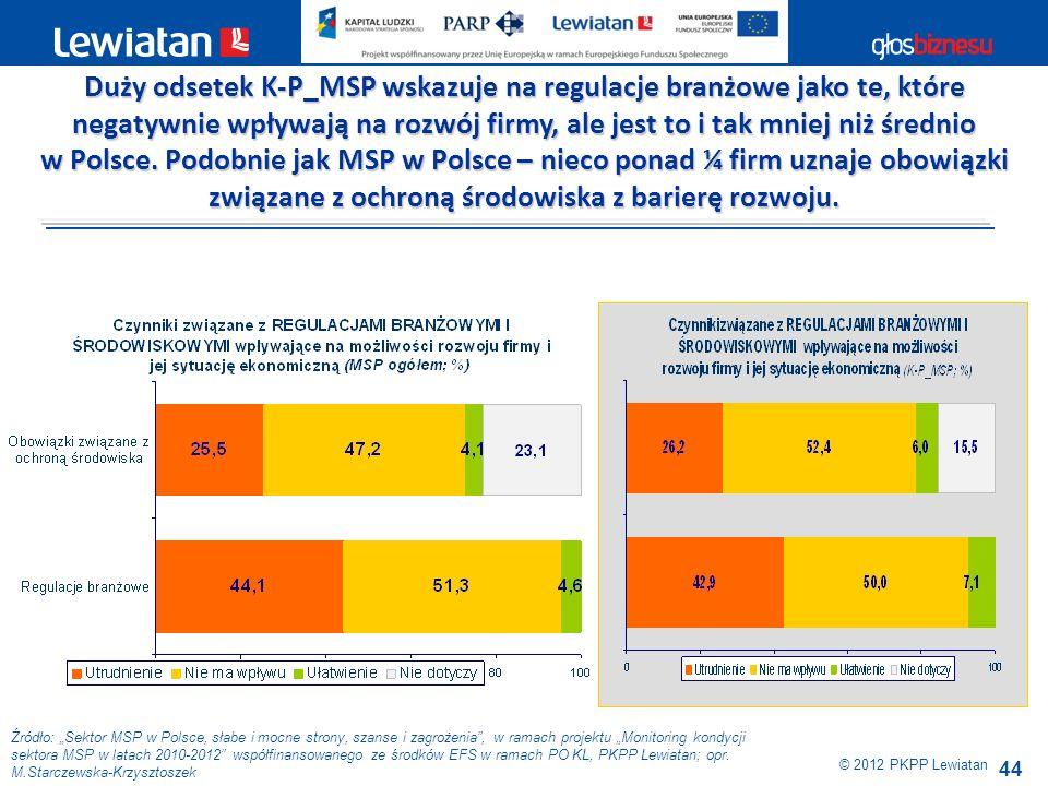 44 Źródło: Sektor MSP w Polsce, słabe i mocne strony, szanse i zagrożenia, w ramach projektu Monitoring kondycji sektora MSP w latach 2010-2012 współf