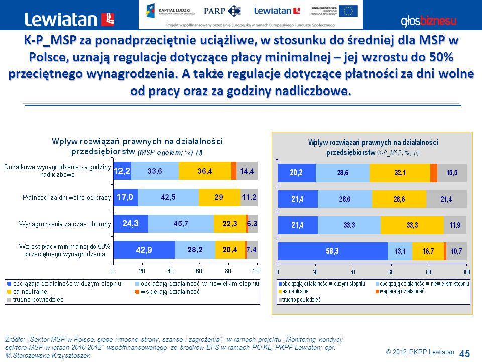 45 Źródło: Sektor MSP w Polsce, słabe i mocne strony, szanse i zagrożenia, w ramach projektu Monitoring kondycji sektora MSP w latach 2010-2012 współf