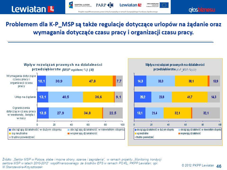 46 Źródło: Sektor MSP w Polsce, słabe i mocne strony, szanse i zagrożenia, w ramach projektu Monitoring kondycji sektora MSP w latach 2010-2012 współf