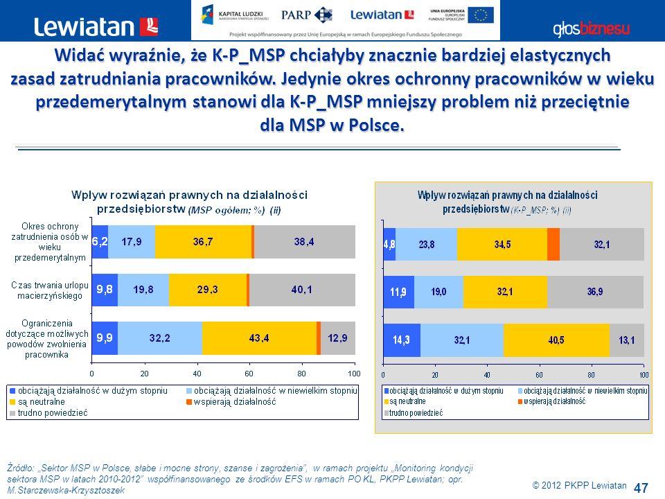 47 Źródło: Sektor MSP w Polsce, słabe i mocne strony, szanse i zagrożenia, w ramach projektu Monitoring kondycji sektora MSP w latach 2010-2012 współf