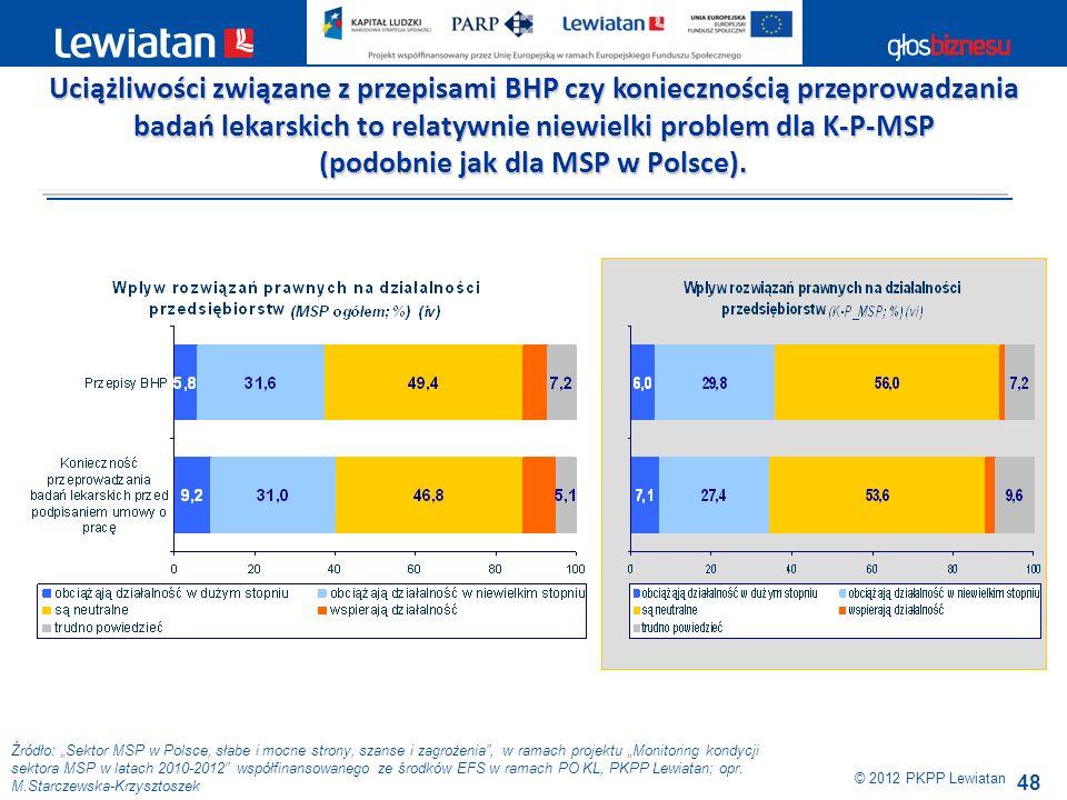 48 Źródło: Sektor MSP w Polsce, słabe i mocne strony, szanse i zagrożenia, w ramach projektu Monitoring kondycji sektora MSP w latach 2010-2012 współf