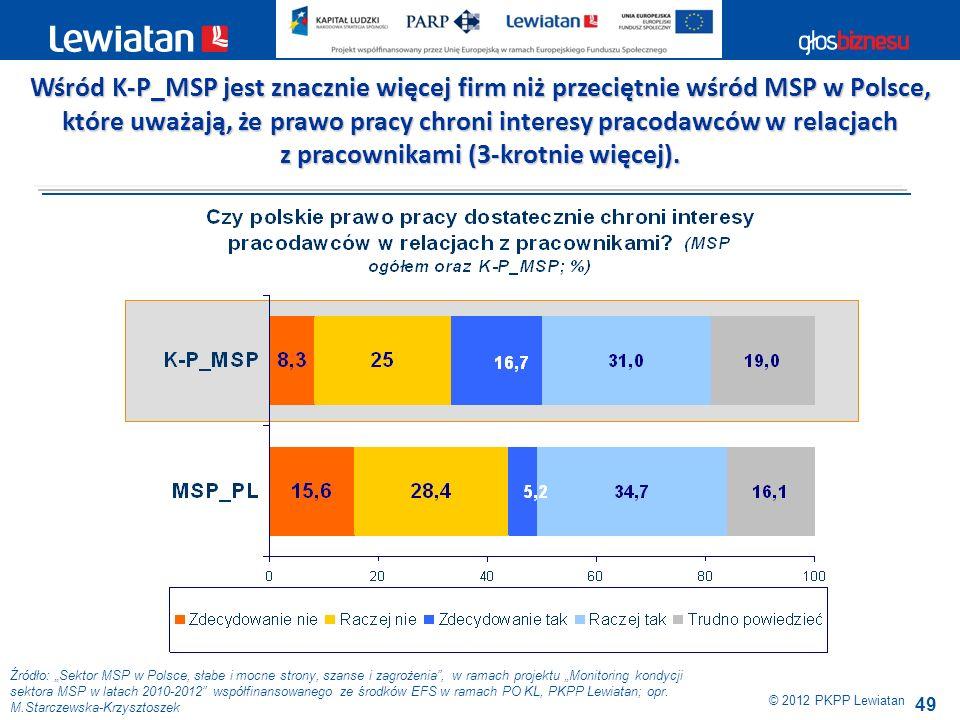 49 Źródło: Sektor MSP w Polsce, słabe i mocne strony, szanse i zagrożenia, w ramach projektu Monitoring kondycji sektora MSP w latach 2010-2012 współf