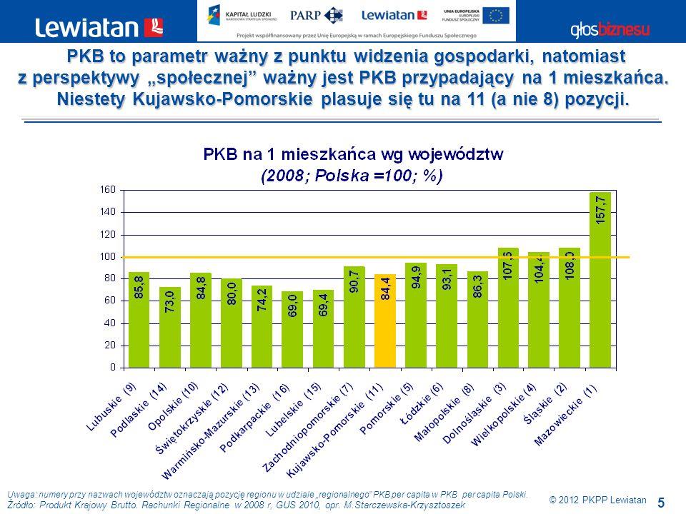 5 © 2012 PKPP Lewiatan PKB to parametr ważny z punktu widzenia gospodarki, natomiast PKB to parametr ważny z punktu widzenia gospodarki, natomiast z p