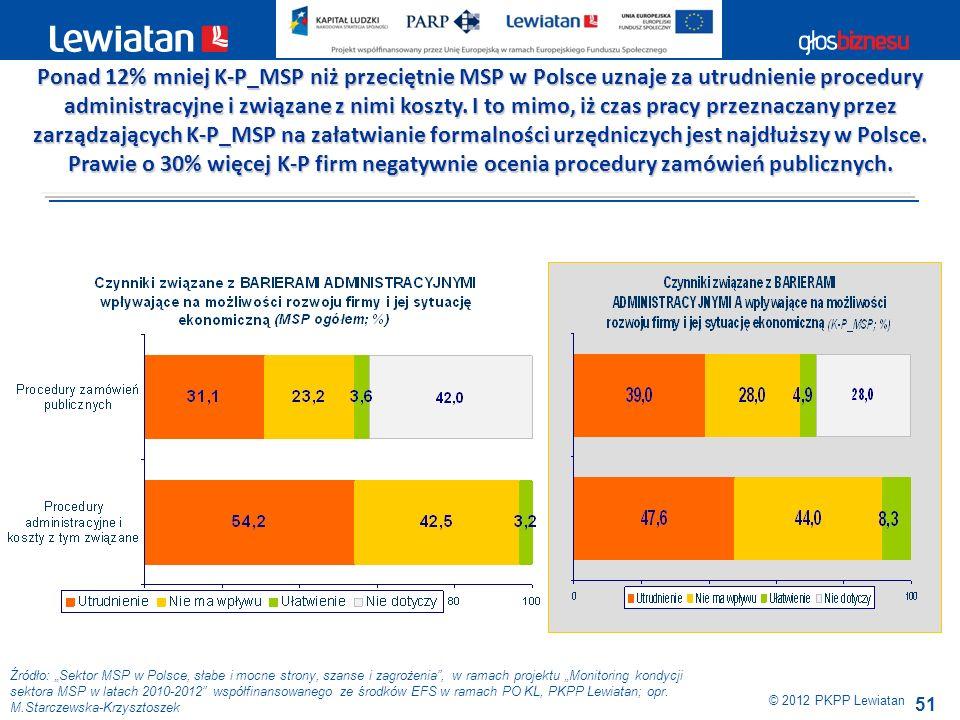 51 Źródło: Sektor MSP w Polsce, słabe i mocne strony, szanse i zagrożenia, w ramach projektu Monitoring kondycji sektora MSP w latach 2010-2012 współf