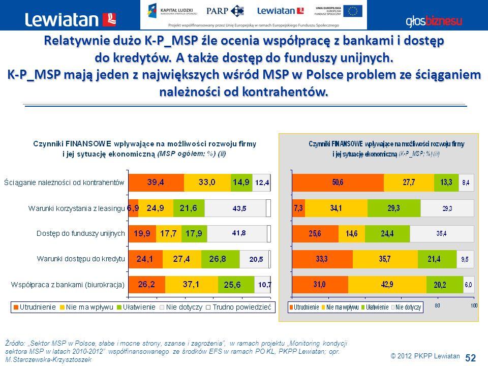 52 Źródło: Sektor MSP w Polsce, słabe i mocne strony, szanse i zagrożenia, w ramach projektu Monitoring kondycji sektora MSP w latach 2010-2012 współf