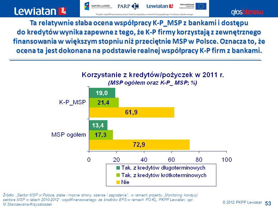 53 Źródło: Sektor MSP w Polsce, słabe i mocne strony, szanse i zagrożenia, w ramach projektu Monitoring kondycji sektora MSP w latach 2010-2012 współf