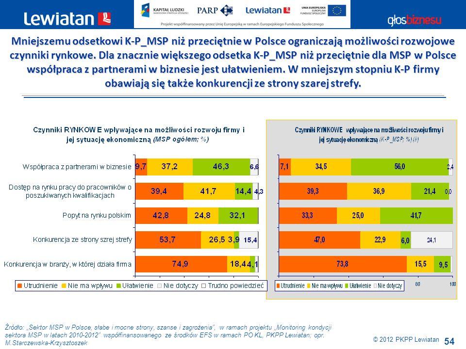 54 Źródło: Sektor MSP w Polsce, słabe i mocne strony, szanse i zagrożenia, w ramach projektu Monitoring kondycji sektora MSP w latach 2010-2012 współf