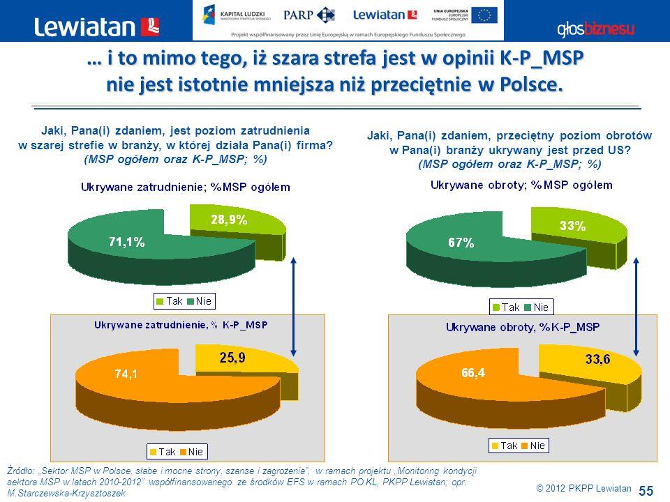 55 Źródło: Sektor MSP w Polsce, słabe i mocne strony, szanse i zagrożenia, w ramach projektu Monitoring kondycji sektora MSP w latach 2010-2012 współf