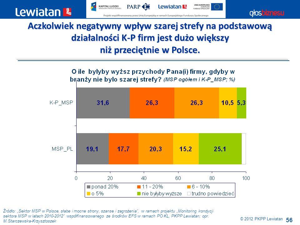 56 Źródło: Sektor MSP w Polsce, słabe i mocne strony, szanse i zagrożenia, w ramach projektu Monitoring kondycji sektora MSP w latach 2010-2012 współf