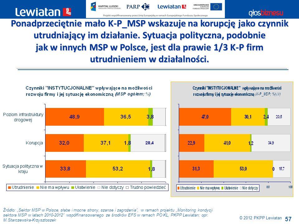 57 Źródło: Sektor MSP w Polsce, słabe i mocne strony, szanse i zagrożenia, w ramach projektu Monitoring kondycji sektora MSP w latach 2010-2012 współf