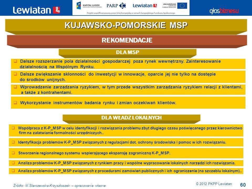 60 REKOMENDACJE KUJAWSKO-POMORSKIE MSP Dalsze rozszerzanie pola działalności gospodarczej poza rynek wewnętrzny. Zainteresowanie działalnością na Wspó