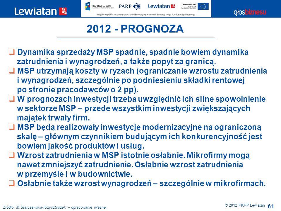 61 © 2012 PKPP Lewiatan Dynamika sprzedaży MSP spadnie, spadnie bowiem dynamika zatrudnienia i wynagrodzeń, a także popyt za granicą. MSP utrzymają ko