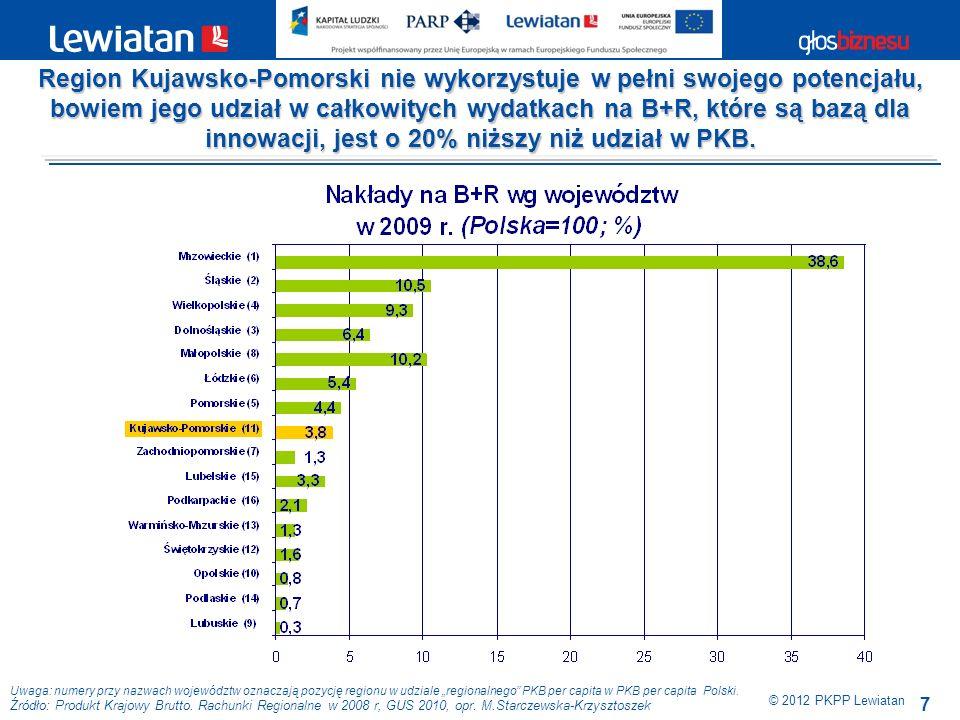 7 © 2012 PKPP Lewiatan Region Kujawsko-Pomorski nie wykorzystuje w pełni swojego potencjału, bowiem jego udział w całkowitych wydatkach na B+R, które